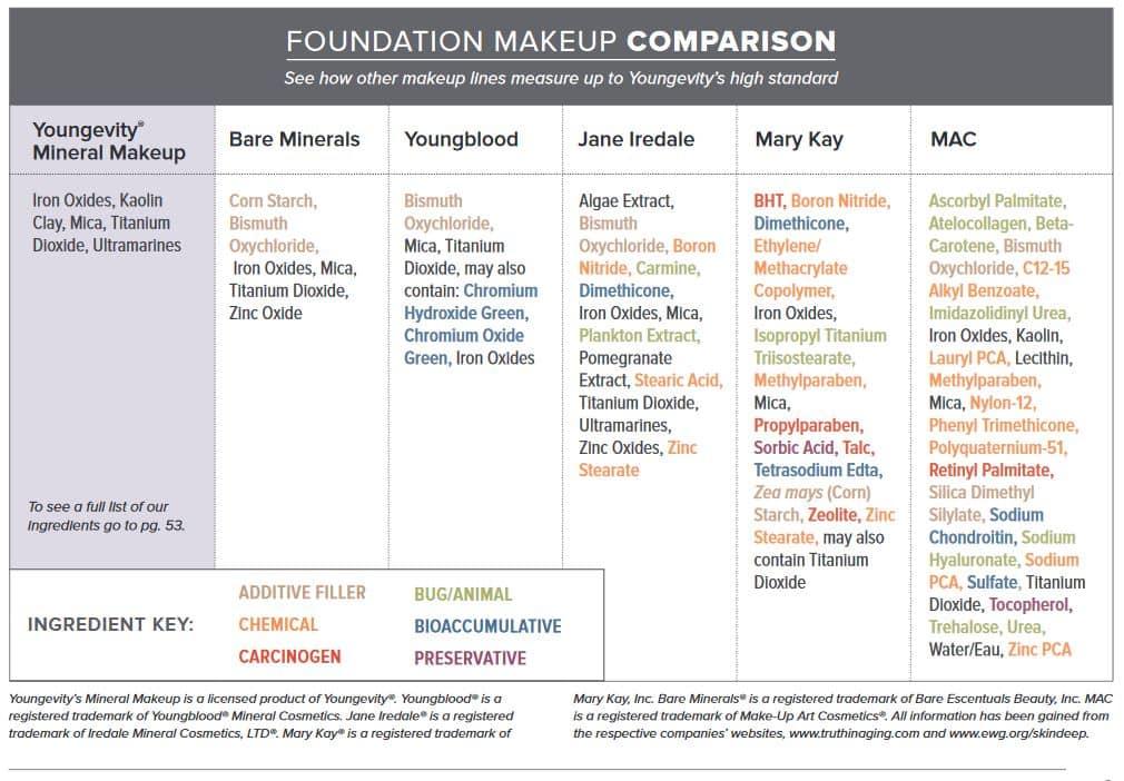 Makeup ingredients comparisons